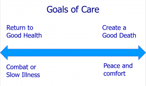 Goals of Care